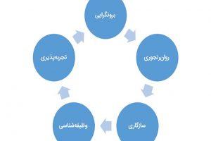 اناگرام در قاب نظریه پنج عاملی صفات- بخش دوم و پایانی