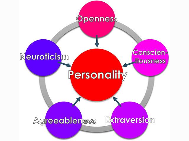 اِناگرام در قاب نظریۀ پنج عاملی صفات- بخش اول