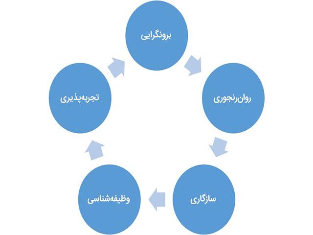 اناگرام در قاب نظریۀ پنج عاملی صفات - بخش دوم و پایانی