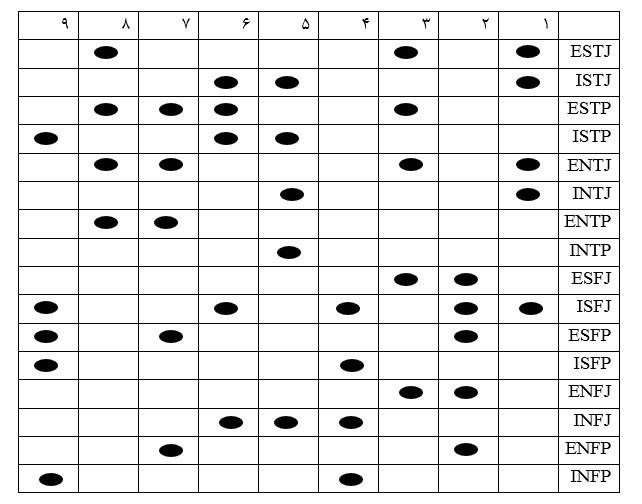جدول MBTI و اناگرام، اشتراکات MBTI و اناگرام
